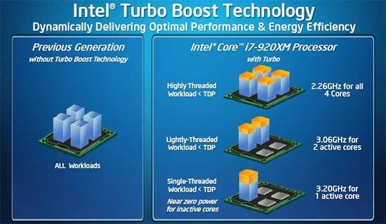 Intel Clarksfield Turbo Mode